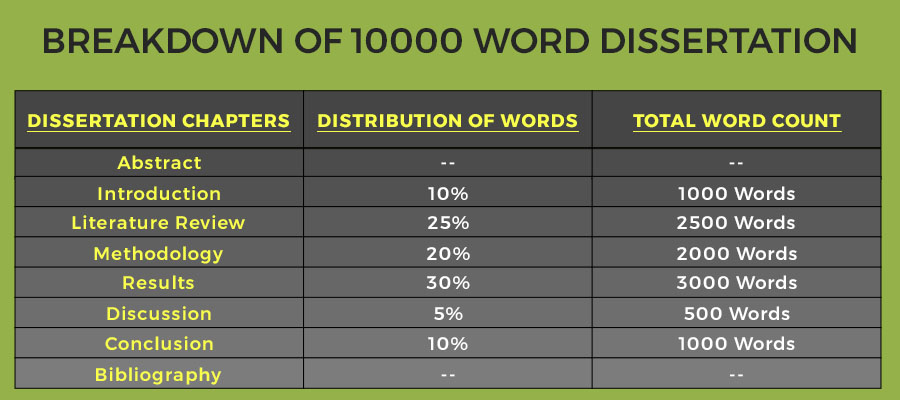Dissertation word count breakdown