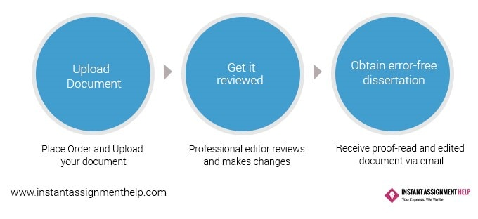 Dissertation proofreading service editing