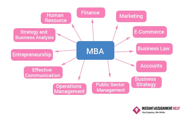 Mba assignment help malaysia