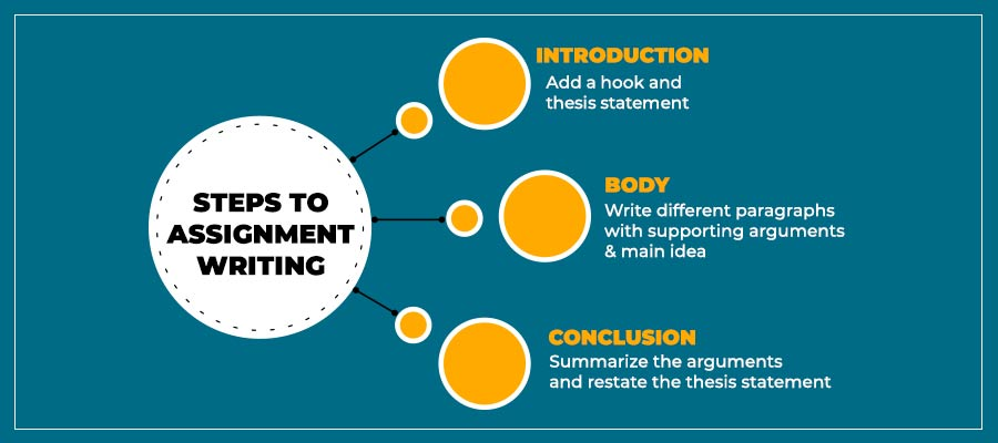 Assignment Writing Steps