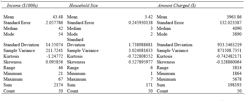 Analysis Of Uses of Credit card Using descriptive statistical tool and regression tools