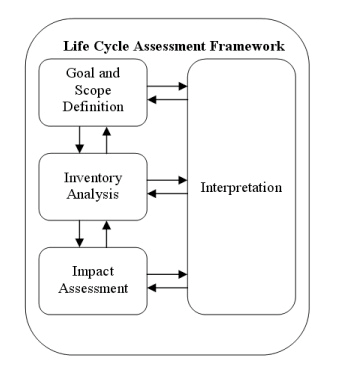 Life Cycle Assessment framework for Saudi Aramco