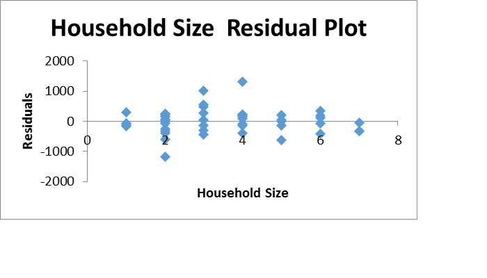 Figure 2Household size chart