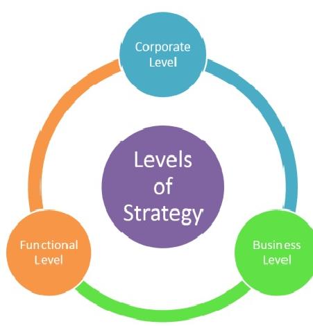 Strategy Levels
