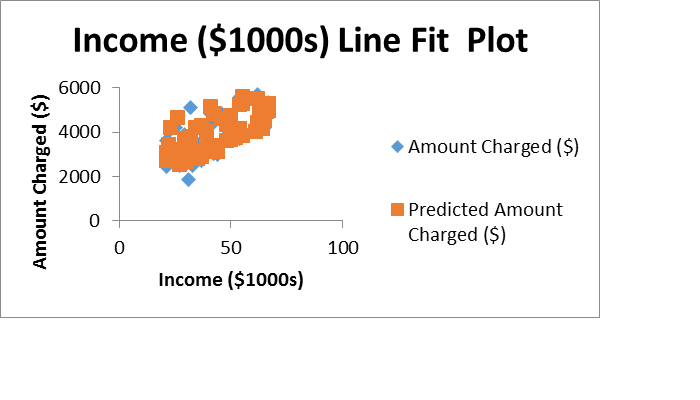 Figure 3Income line fit plot