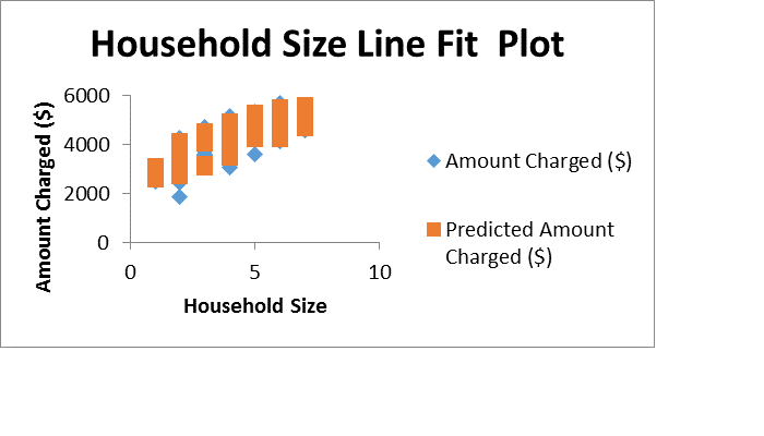Figure 4Household size line fit plot
