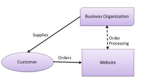 E-commerce business model