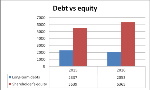 Debt vs Equity 1