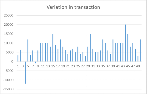 Chart on variation in transaction