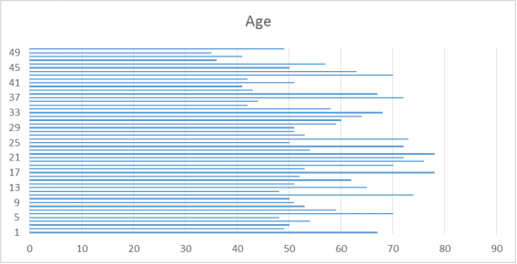 Chart on age